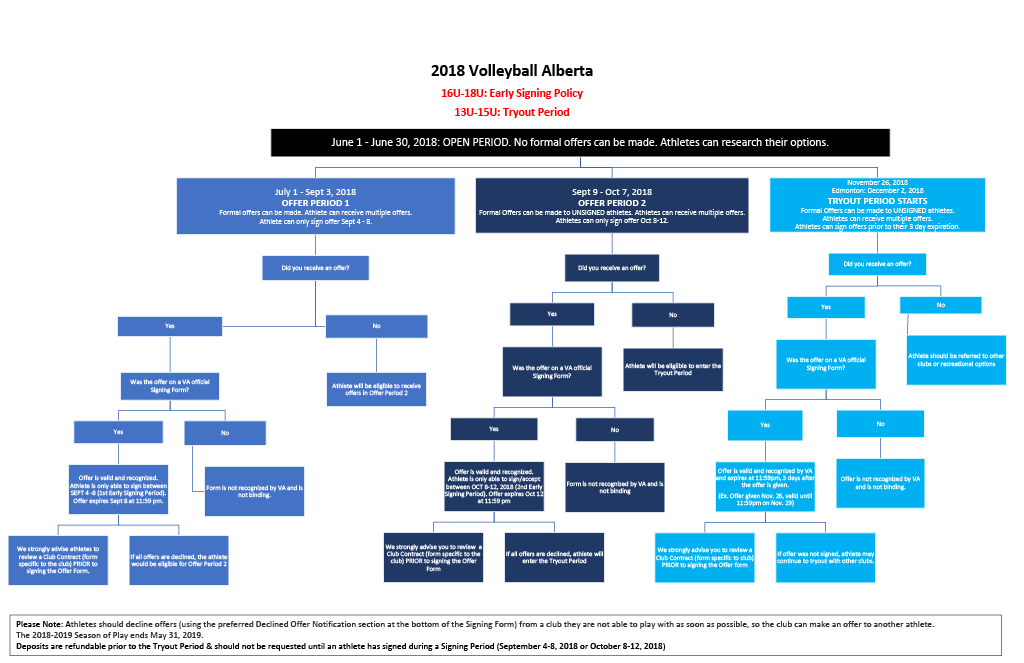 Volleyball Alberta Signing Policy | Volleyball Alberta
